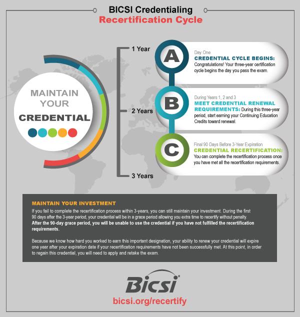 Recertification Bicsi