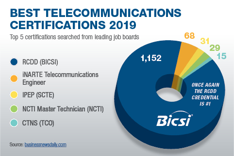 Best_Telecommunications_Certifications_2019_Graphic
